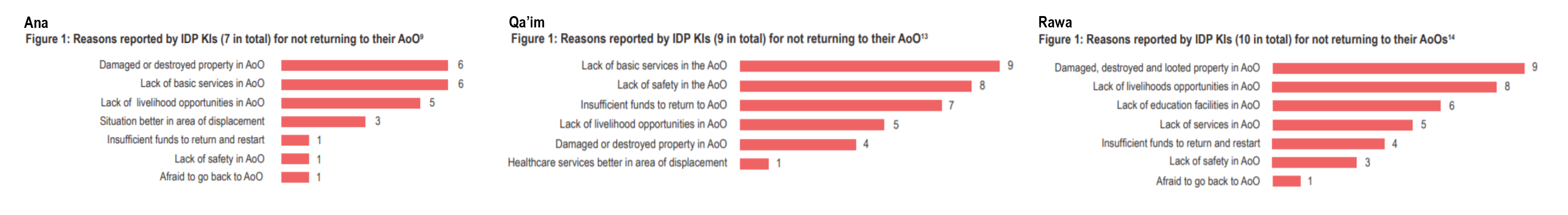 Reasons given by internally displaced people or IDPs from Ana, Qa'im and Rawa for not returning to their area of origin.
