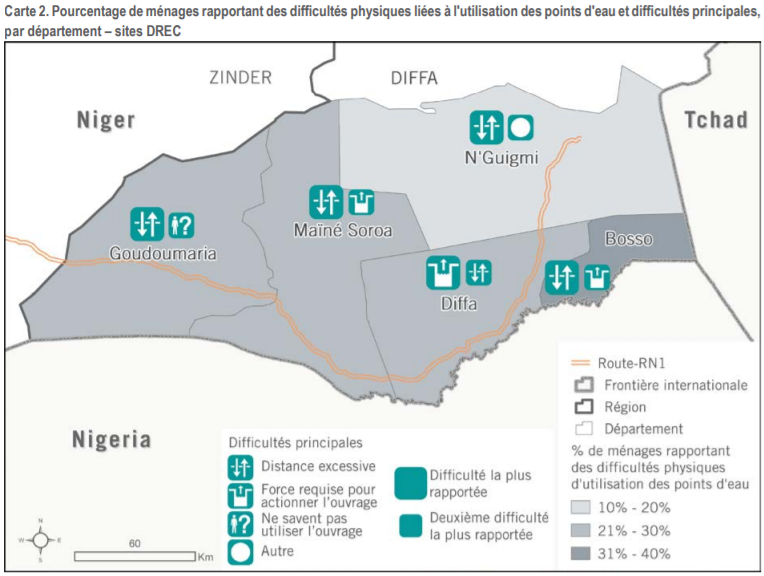 Distribution of households reporting difficulties related to the use of water points.