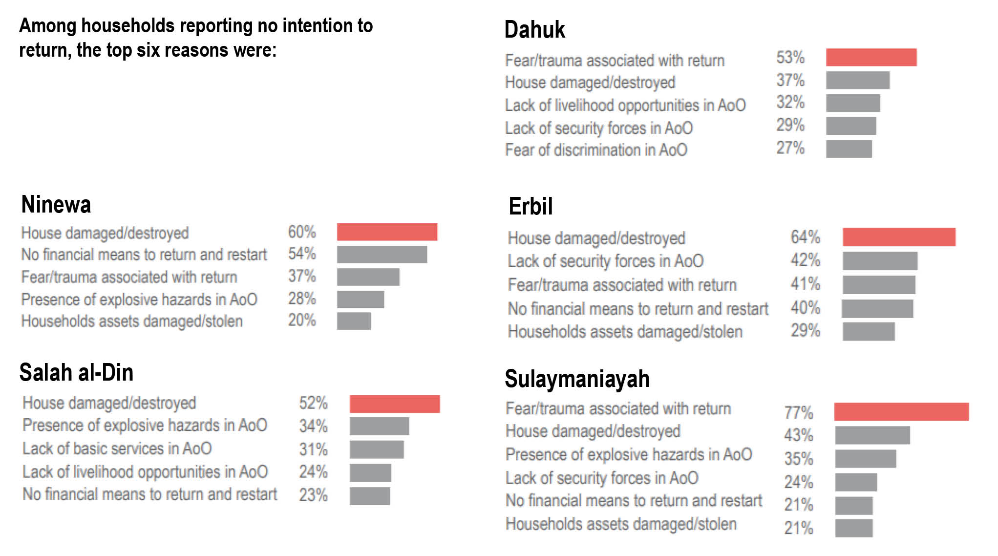 REACH findings from recent Intentions Survey from northern Iraq.