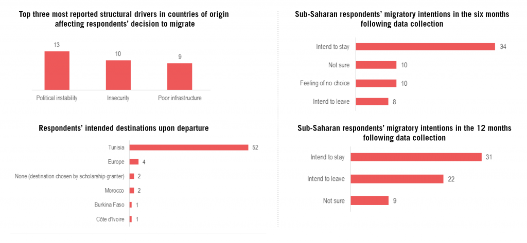 The REACH and Mercy Corps report explores various drivers for immigrants from sub-Saharan Africa to opt for Tunisia for short-term, long-term or transit stays. Read the full report here.