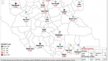 Joint Market Monitoring Initiative Dashboard – South Sudan