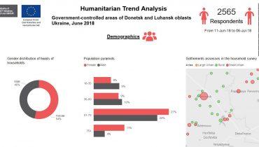 HUMANITARIAN TREND ANALYSIS 2 DASHBOARD – UKRAINE