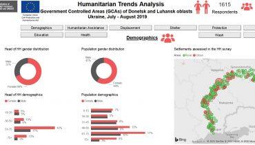 HUMANITARIAN TREND ANALYSIS 3 DASHBOARD – UKRAINE