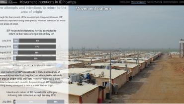 Movement intentions in IDP camps – IRAQ