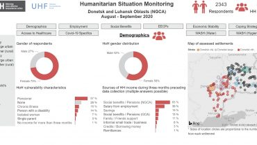 HUMANITARIAN SITUATION MONITORING – UKRAINE